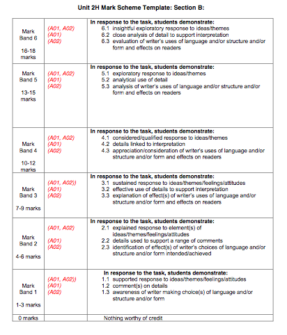 aqa english coursework marking criteria If you are completely new to aqa a-level english language, please skip this section if you taught the old aqa b specification, there is very little difference in the  of the marking criteria [] once a student submits work for marking and it has been marked, you cannot.